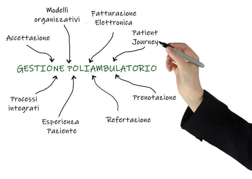 Software gestione poliambulatorio medico: efficienza organizzativa, adempimento normativo o esperienza del paziente?