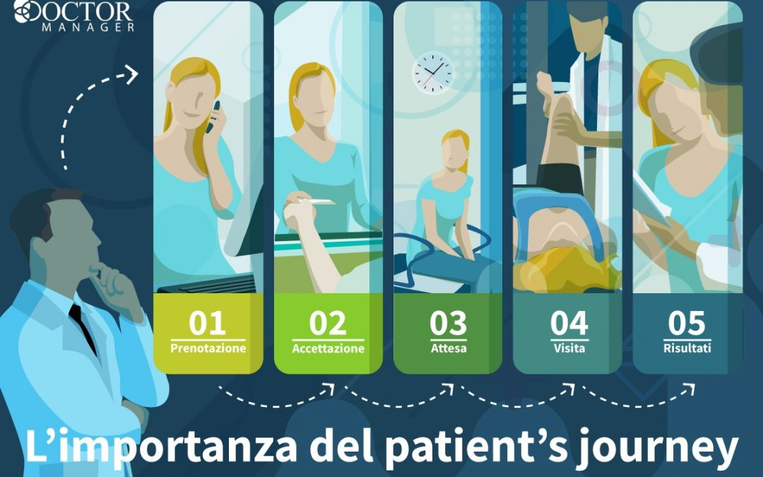 Come implementare il patient's journey