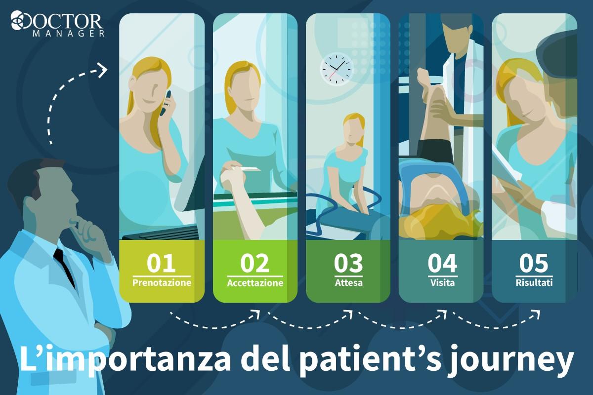 Come implementare il patient's journey