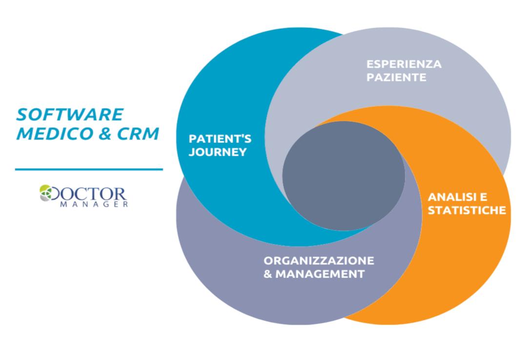 Software medico e CRM: più servizi, più produttività