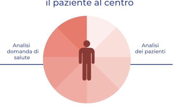 Il paziente al centro: i vantaggi nel tuo processo di cura