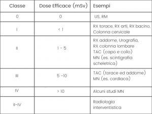 normativa_radiazioni_ionizzanti_euratom_classe_dose
